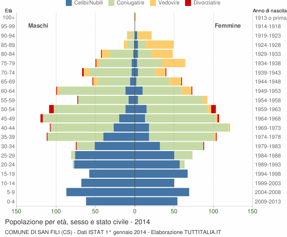 Grafico Popolazione per età, sesso e stato civile Comune di San Fili (CS)