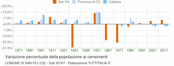 Grafico variazione percentuale della popolazione Comune di San Fili (CS)