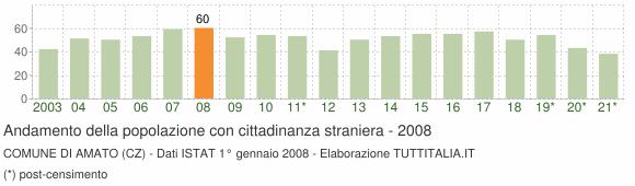 Grafico andamento popolazione stranieri Comune di Amato (CZ)
