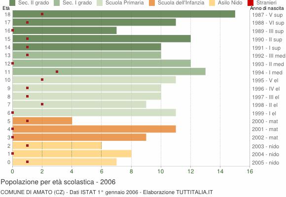 Grafico Popolazione in età scolastica - Amato 2006