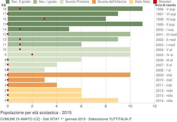 Grafico Popolazione in età scolastica - Amato 2015