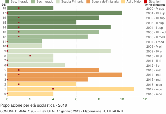 Grafico Popolazione in età scolastica - Amato 2019