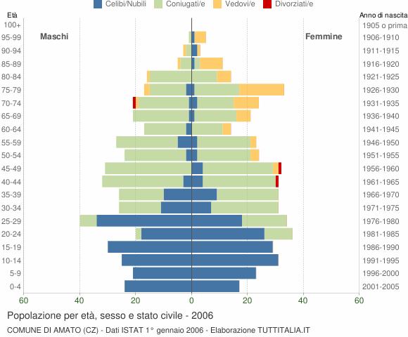 Grafico Popolazione per età, sesso e stato civile Comune di Amato (CZ)