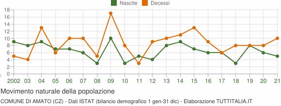 Grafico movimento naturale della popolazione Comune di Amato (CZ)