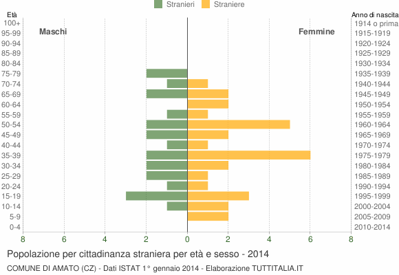 Grafico cittadini stranieri - Amato 2014