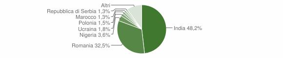 Grafico cittadinanza stranieri - Condofuri 2019