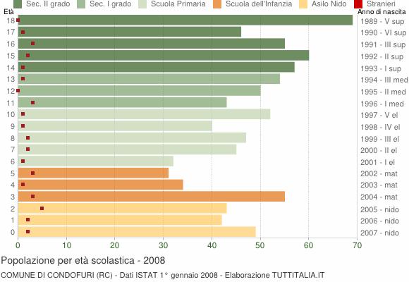 Grafico Popolazione in età scolastica - Condofuri 2008