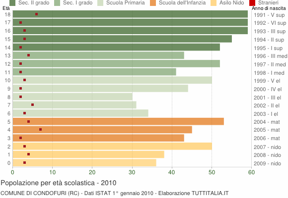 Grafico Popolazione in età scolastica - Condofuri 2010