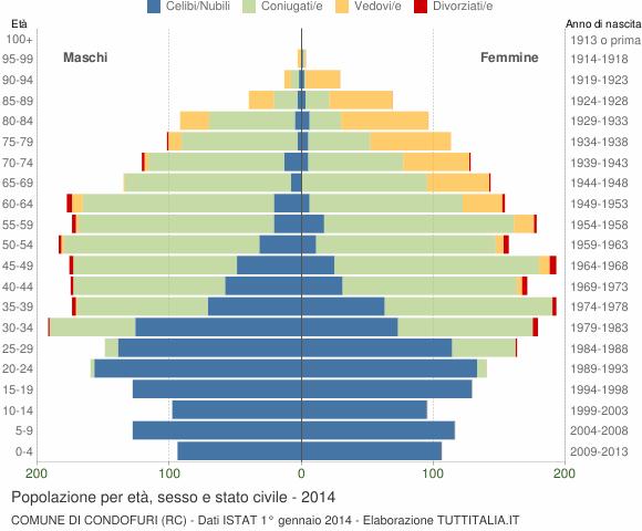 Grafico Popolazione per età, sesso e stato civile Comune di Condofuri (RC)