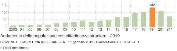 Grafico andamento popolazione stranieri Comune di Gasperina (CZ)