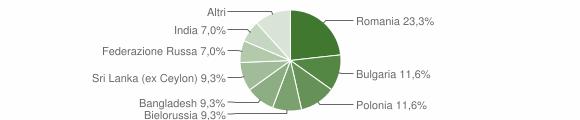 Grafico cittadinanza stranieri - Gasperina 2013
