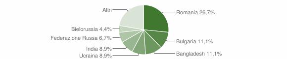 Grafico cittadinanza stranieri - Gasperina 2014