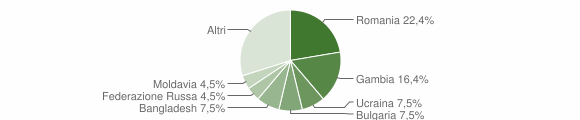 Grafico cittadinanza stranieri - Gasperina 2015