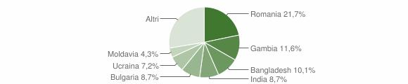 Grafico cittadinanza stranieri - Gasperina 2016