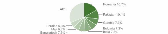 Grafico cittadinanza stranieri - Gasperina 2017