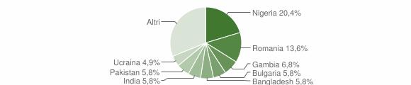 Grafico cittadinanza stranieri - Gasperina 2018