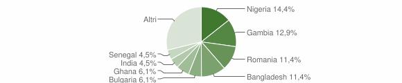 Grafico cittadinanza stranieri - Gasperina 2019