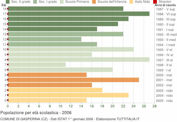 Grafico Popolazione in età scolastica - Gasperina 2006