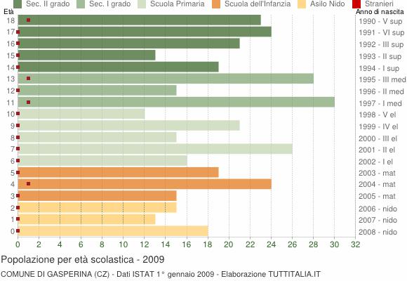 Grafico Popolazione in età scolastica - Gasperina 2009