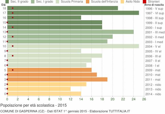 Grafico Popolazione in età scolastica - Gasperina 2015