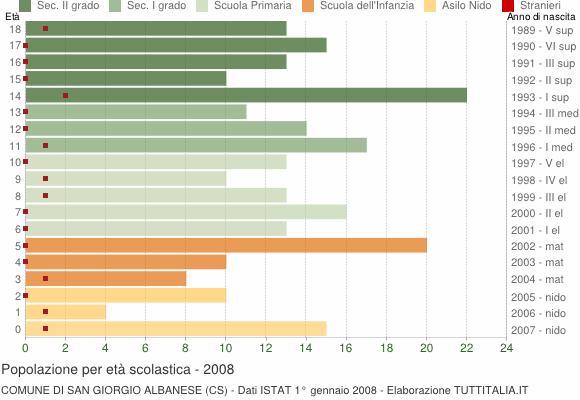 Grafico Popolazione in età scolastica - San Giorgio Albanese 2008
