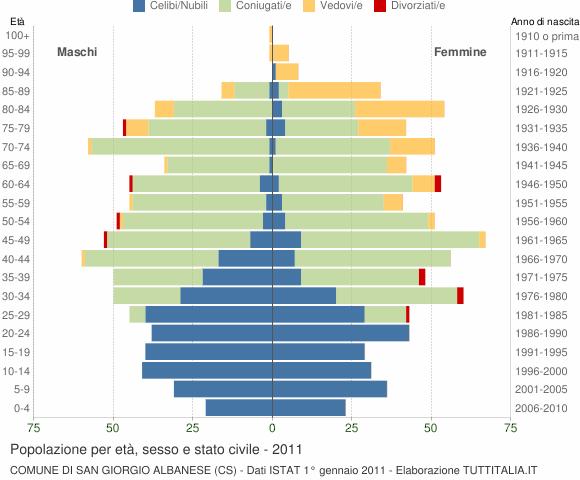 Grafico Popolazione per età, sesso e stato civile Comune di San Giorgio Albanese (CS)