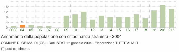 Grafico andamento popolazione stranieri Comune di Grimaldi (CS)
