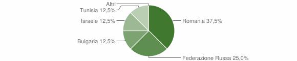 Grafico cittadinanza stranieri - Grimaldi 2014