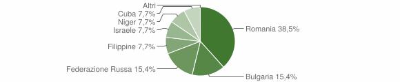 Grafico cittadinanza stranieri - Grimaldi 2019