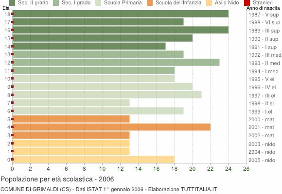 Grafico Popolazione in età scolastica - Grimaldi 2006