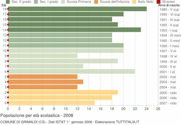 Grafico Popolazione in età scolastica - Grimaldi 2008