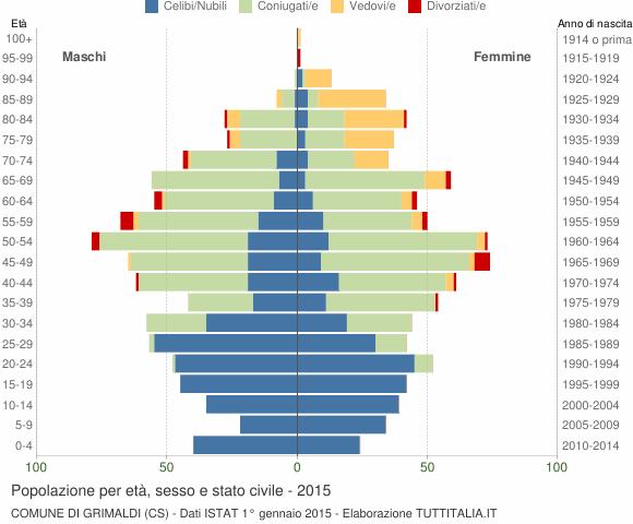 Grafico Popolazione per età, sesso e stato civile Comune di Grimaldi (CS)