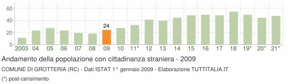 Grafico andamento popolazione stranieri Comune di Grotteria (RC)