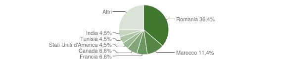 Grafico cittadinanza stranieri - Grotteria 2014