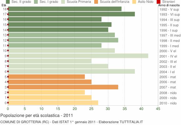 Grafico Popolazione in età scolastica - Grotteria 2011