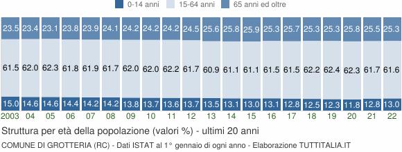 Grafico struttura della popolazione Comune di Grotteria (RC)