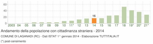 Grafico andamento popolazione stranieri Comune di Laganadi (RC)