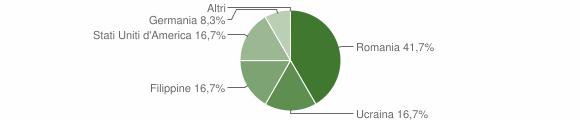 Grafico cittadinanza stranieri - Laganadi 2012