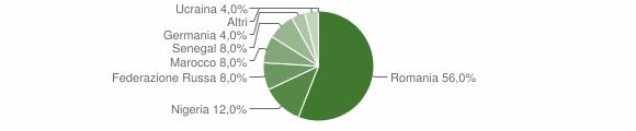 Grafico cittadinanza stranieri - Laganadi 2017