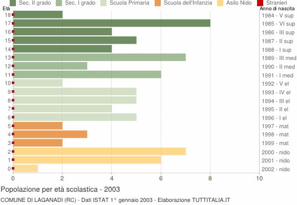 Grafico Popolazione in età scolastica - Laganadi 2003