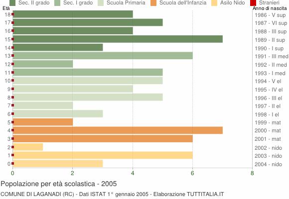 Grafico Popolazione in età scolastica - Laganadi 2005