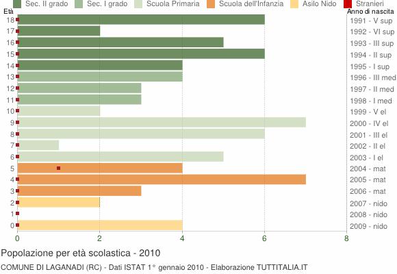 Grafico Popolazione in età scolastica - Laganadi 2010