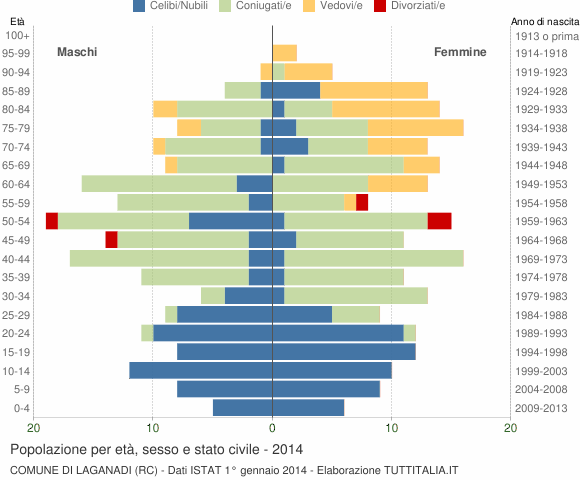 Grafico Popolazione per età, sesso e stato civile Comune di Laganadi (RC)