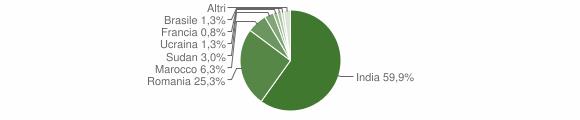 Grafico cittadinanza stranieri - San Lorenzo 2018