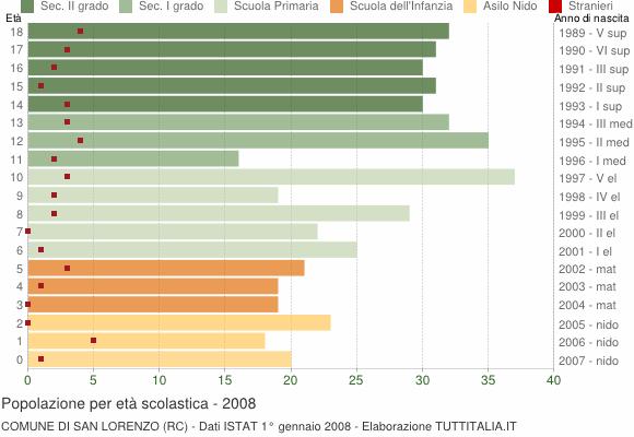 Grafico Popolazione in età scolastica - San Lorenzo 2008