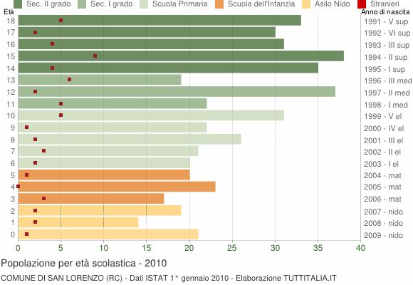 Grafico Popolazione in età scolastica - San Lorenzo 2010