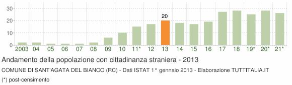 Grafico andamento popolazione stranieri Comune di Sant'Agata del Bianco (RC)