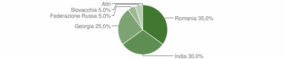 Grafico cittadinanza stranieri - Sant'Agata del Bianco 2013