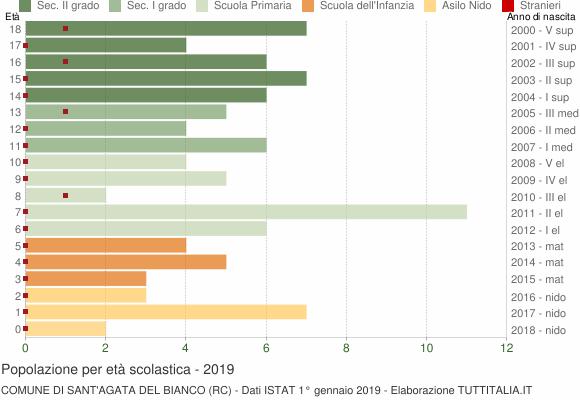 Grafico Popolazione in età scolastica - Sant'Agata del Bianco 2019