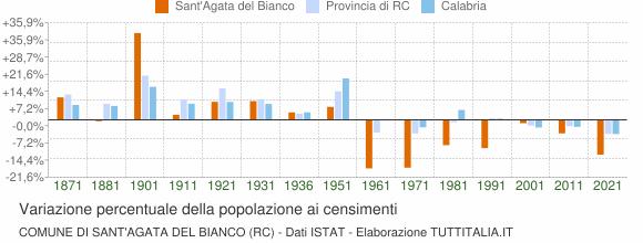 Grafico variazione percentuale della popolazione Comune di Sant'Agata del Bianco (RC)